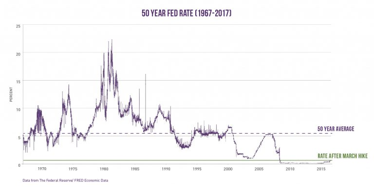 Commerical Real Estate interest rates over 50 years